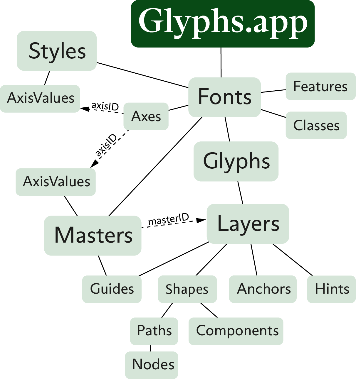 Glyphs app Python Scripting API Documentation — Glyphs app Python